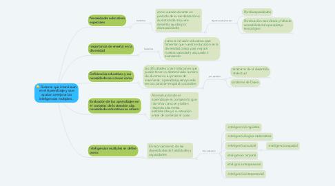 Mind Map: Factores que intervienen en el Aprendizaje y que ayudan a mejorar las inteligencias multiples .