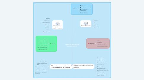 Mind Map: PRINCIPIOS BÁSICOS DE LA SIMULACIÓN