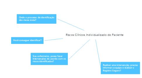 Mind Map: Riscos Clínicos Individualizado do Paciente