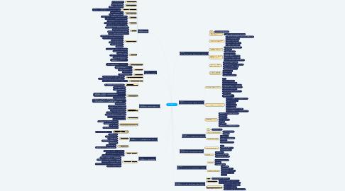 Mind Map: DMTC基礎コース