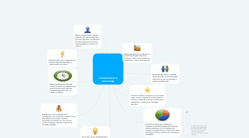 Mind Map: la clasificación de la biotecnología