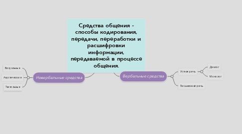 Mind Map: Средства общения - способы кодирования, передачи, переработки и расшифровки информации, передаваемой в процессе общения.
