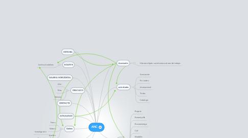 Mind Map: ANC
