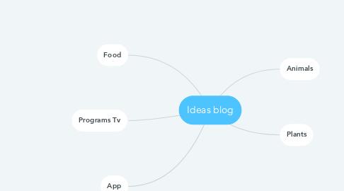Mind Map: Ideas blog