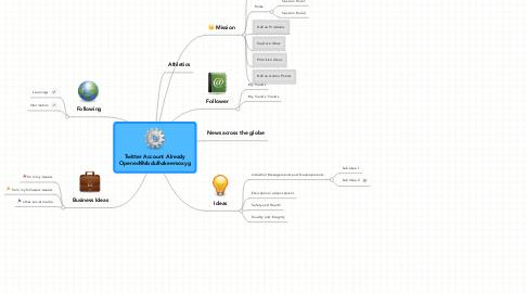 Mind Map: Twitter Account Already Opened@abdulhakeemoxyg