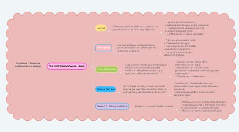 Mind Map: Problema / Situación problemática a trabajar