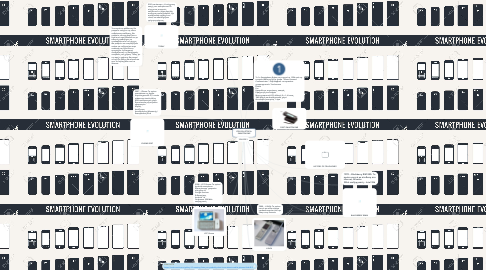 Mind Map: ΕΞΕΛΙΞΗ-ΙΣΤΟΡΙΑ SMARTPHONE