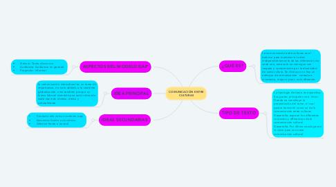 Mind Map: COMUNICACIÓN ENTRE CULTURAS