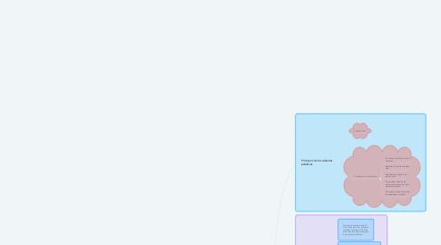 Mind Map: cuidados paleativos