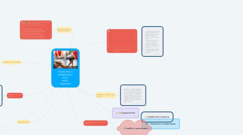 Mind Map: Tratamiento y  rehabilitación  de la  lesión  deportiva