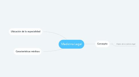 Mind Map: Medicina Legal