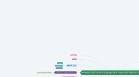Mind Map: Предметно-ігрове середовище для групи дітей з порушенням мовлення 4-5 років