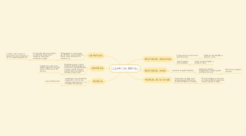 Mind Map: CLIMAS DO BRASIL