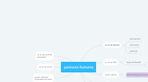 Mind Map: persona humana