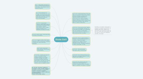 Mind Map: Direito Civil I