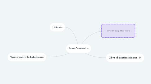 Mind Map: Juan Comenius