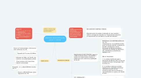 Mind Map: PEDIDOS DE RESTITUIÇÃO LEI Nº 11.101/05