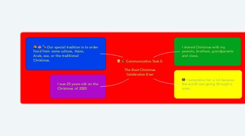 Mind Map: Communicative Task 3:  The Best Christmas Celebration Ever