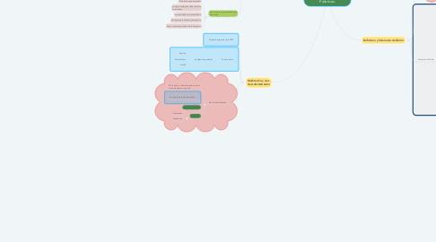 Mind Map: Principios de los Cuidados Paliativos.