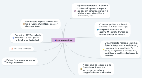 Mind Map: A era napoleônica