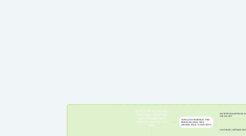 Mind Map: TUTELA  PROVISÓRIA NO PROCESSO COLETIVO COM PREVISÃO NOS ARTIGOS.294 À 311 DO NCPC