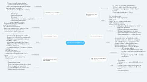 Mind Map: FALTA DE ENGAJAMENTO