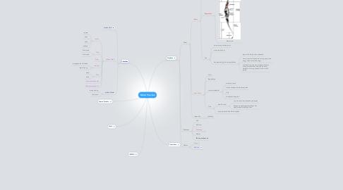 Mind Map: Materi Panahan