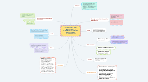 Mind Map: ORGANIZACIONES NACIONALES E INTERNACIONALES DE APOLLO A LA ADOLESCENCIA