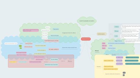 Mind Map: Sistema Urinario