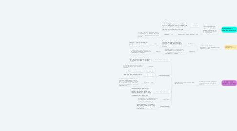Mind Map: METODOS DE CONSERVACIO DE ALIMENTOS