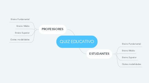 Mind Map: QUIZ EDUCATIVO