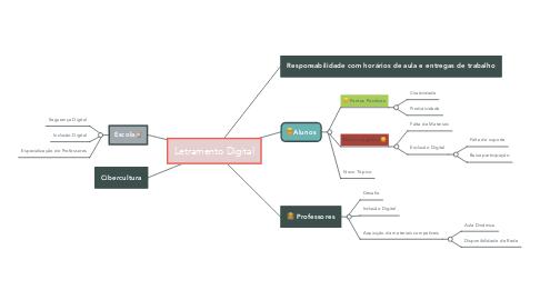Mind Map: Letramento Digital