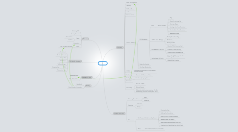 Mind Map: EU LLC