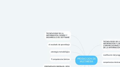 Mind Map: PRODUCCION DE MULTIMEDIA