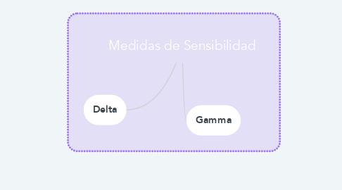 Mind Map: Medidas de Sensibilidad