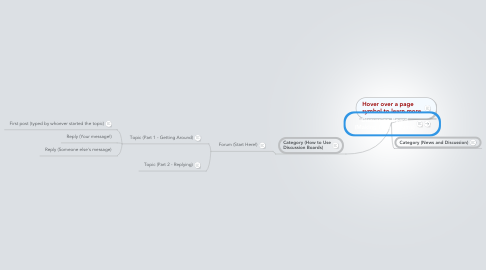 Mind Map: Discussion Board (Making Free Forums)