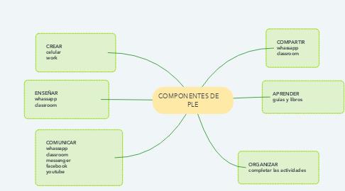 Mind Map: COMPONENTES DE      PLE