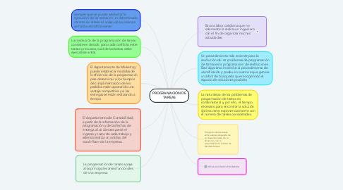 Mind Map: PROGRAMACIÓN DE TAREAS