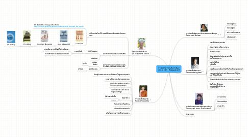 Mind Map: การส่งเสริมการอ่านเพื่อการพัฒนา 30 ก.ค. 2555   ที่หอสมุดแห่งชาติ