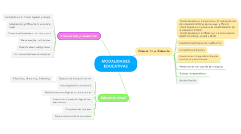Mind Map: MODALIDADES EDUCATIVAS