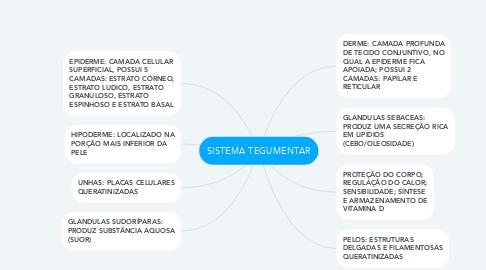 Mind Map: SISTEMA TEGUMENTAR
