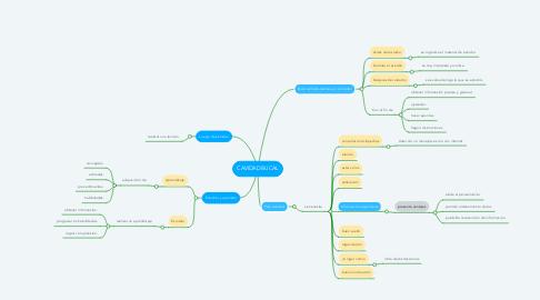 Mind Map: Metodología de Estudios