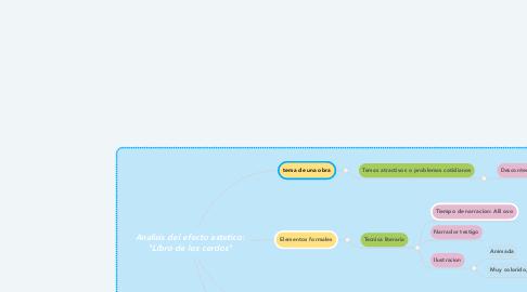 """Mind Map: Analisis del efecto estetico: """"Libro de los cerdos"""""""