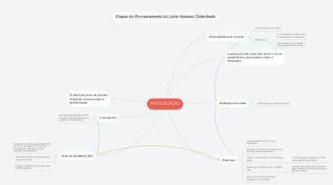 Mind Map: PASTEURIZAÇÃO