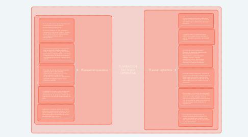 Mind Map: PLANEACION TACTICA Y OPERATIVA
