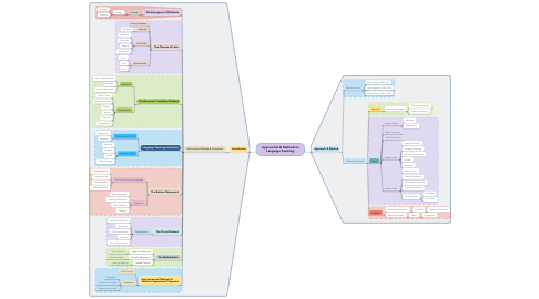 Mind Map: Approaches & Methods in Language Teaching