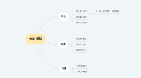 Mind Map: HSK四级