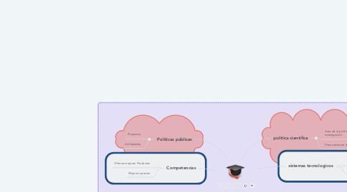 Mind Map: LA POLÍTICA Y LA TECNOLÓGIA