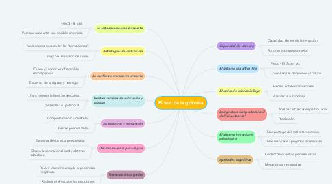 Mind Map: El test de la golosina