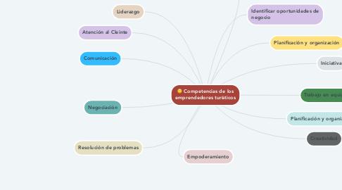 Mind Map: Competencias de los emprendedores turísticos